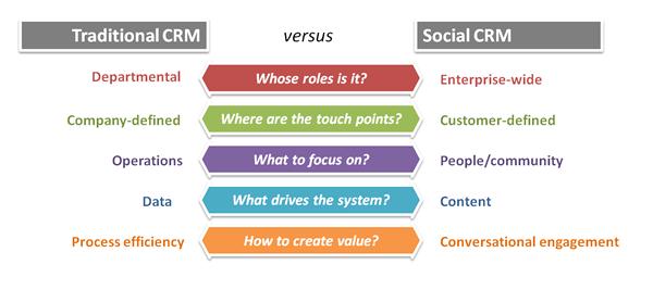 Traditional CRM v. Social CRM