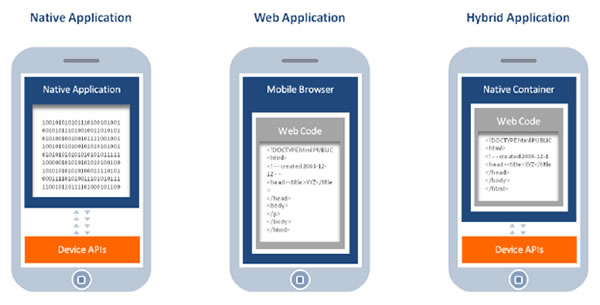 All About Apps: Part 1. Native, Web or Hybrid App? | SocialWebBiz