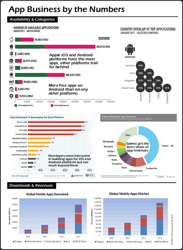 App Business by the Numbers