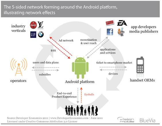 Multi Sided Markets Socialwebbiz