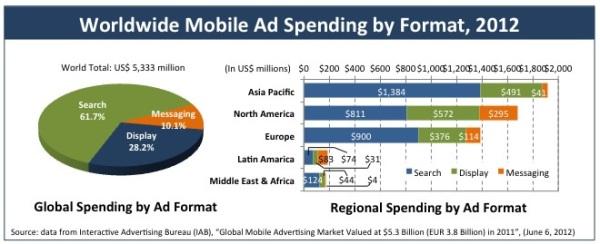 MobAd_WorldwideMobileAdSpendingByFormat