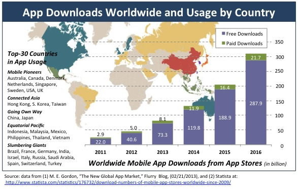 Apps_WorldwideDownloads_UsageByCountry