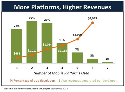 Apps_Developers_MorePlatformsHigerRevenues