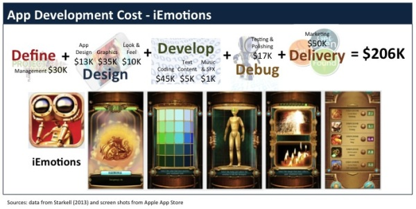 Apps_DevelopmentCosts_iEmotions