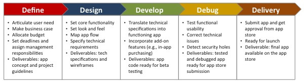 App development timeline