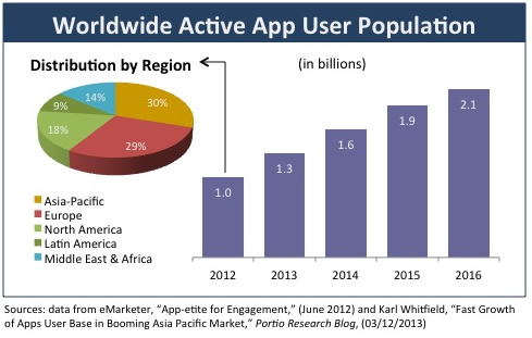 Apps_WorldwideUserPopulation